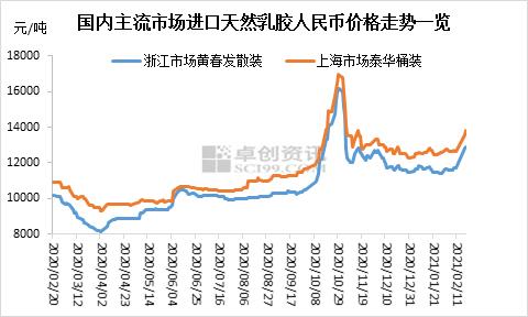 天然乳胶价格拉涨9%以上 春节假期前后市场发生了哪些变化?
