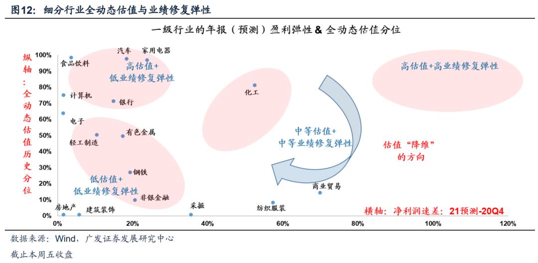 【广发策略】本周A股全动态估值变化——广发全动态估值比较周报