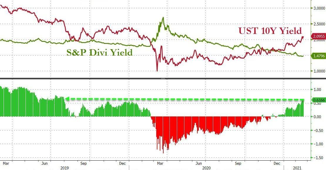 3万亿美元刺激法案消息放出 美债美股都吓了一跳