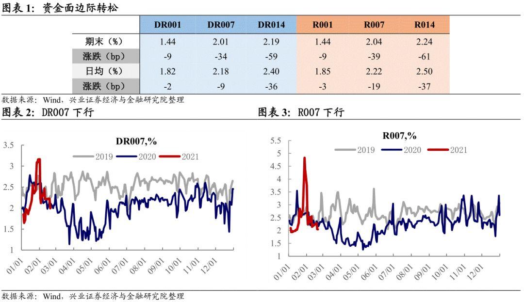 【兴证固收.利率】基本面趋势向好驱动曲线走陡—