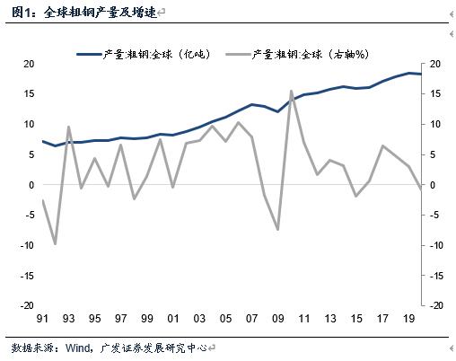 """【广发宏观贺骁束】从粗钢产量看2021年""""需求扩张+供给收缩""""特征"""