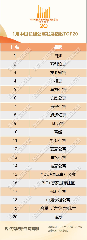 1月中国长租公寓TOP20报告·观点月度指数