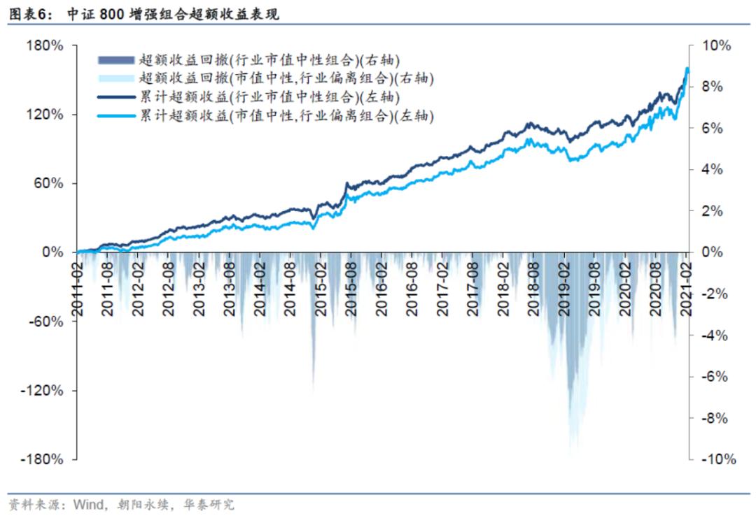 【华泰金工林晓明团队】今年行业偏离300增强超额7.88%——人工智能选股周报20210221
