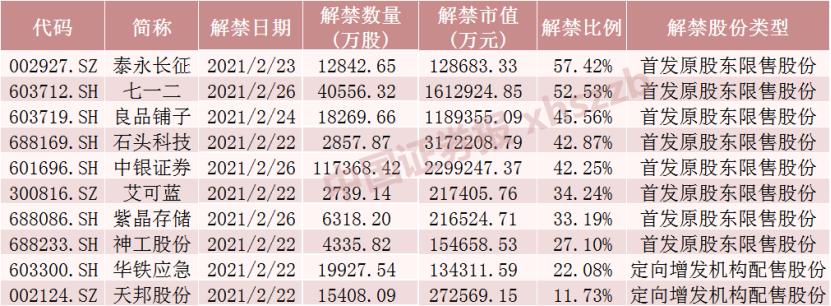 石头科技迎317亿解禁洪峰 下周还有这些股票解禁压力大