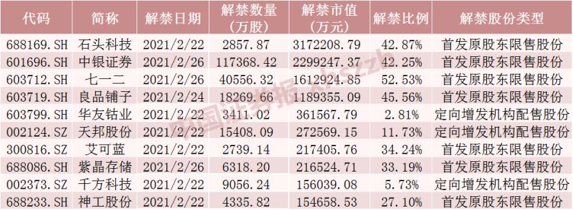 石头科技迎317亿解禁洪峰 下周还有这些股票解禁压力大(附名单)