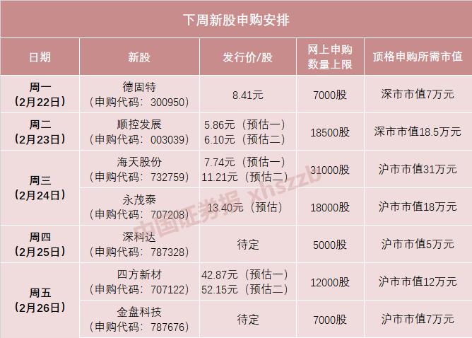 """""""重庆混凝土大王""""四方新材下周五申购 中一签可赚5万元左右"""