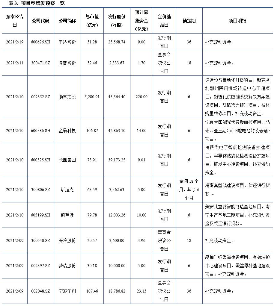 【建投中小盘】一周策略回顾与展望2021-02-21