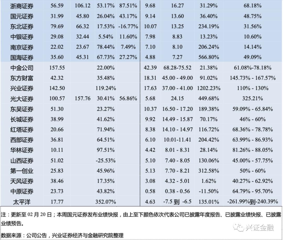 【兴证金融 傅慧芳】非银周报: 看好保险板块估值修复,券商跨境业务资质有望逐步开放
