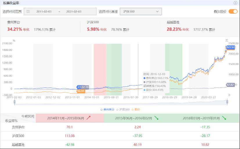 股票基本面分析利器 - JT²个股分析工具