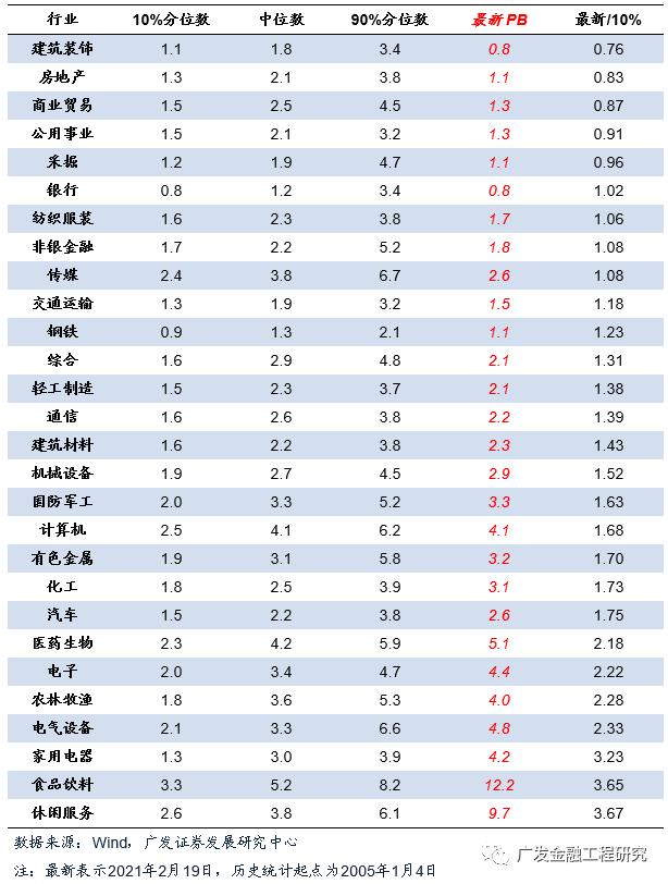 【广发金融工程】北向细分行业偏好