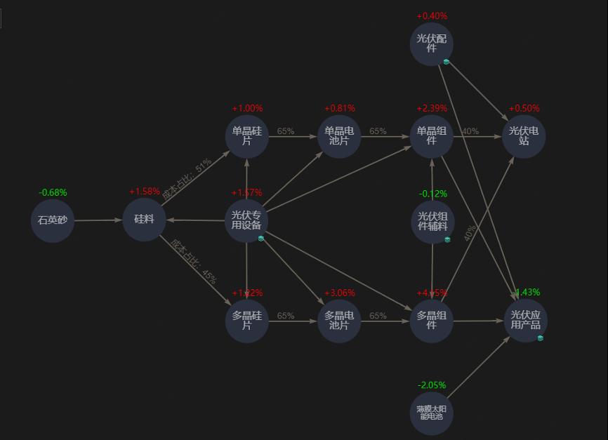 特色产业链因子数据库:JT²智慧产业链
