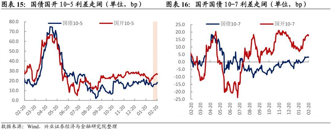 【兴证固收.利率】基本面趋势向好驱动曲线走陡——利率回顾
