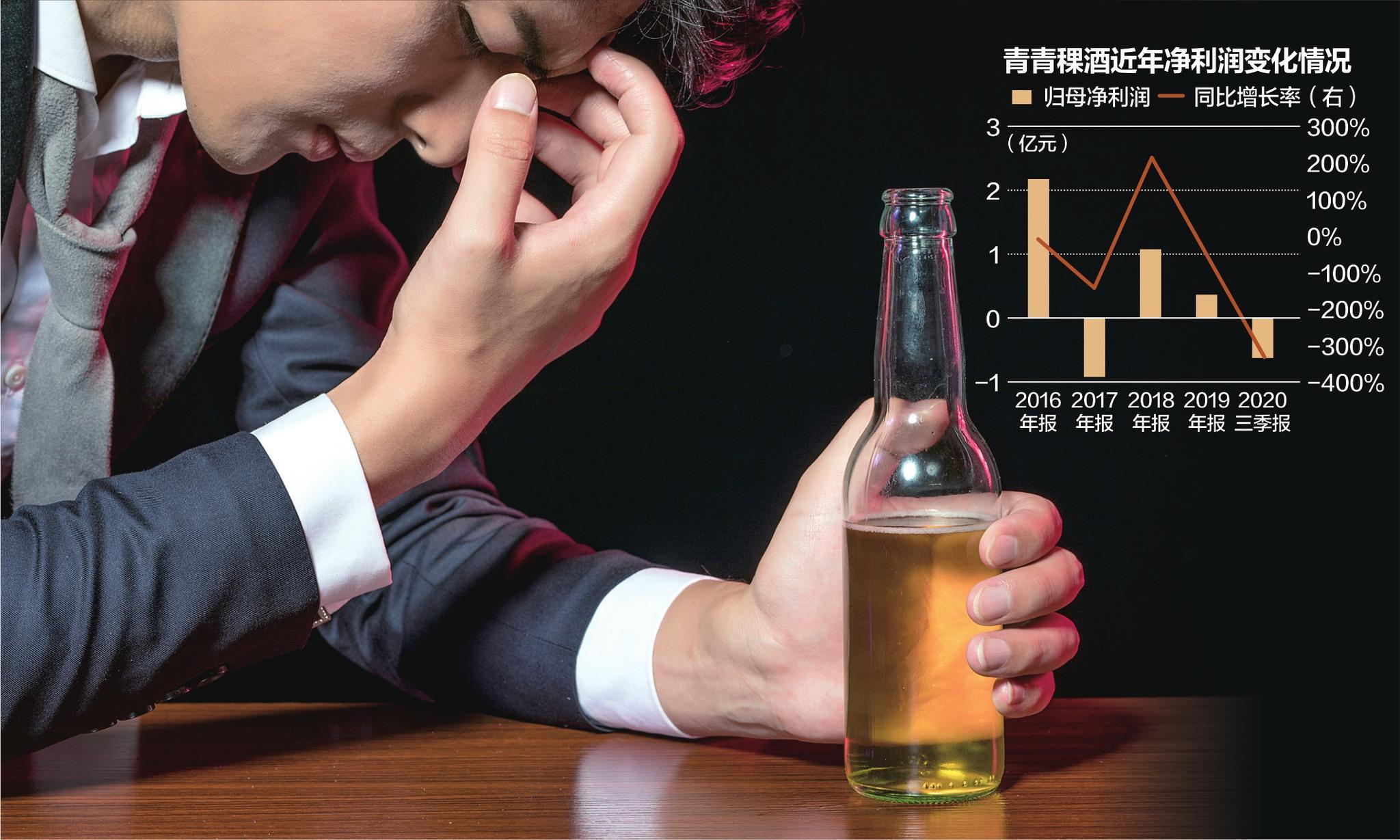 青青稞酒去年预亏超1亿  控股股东华实投资拟再减持