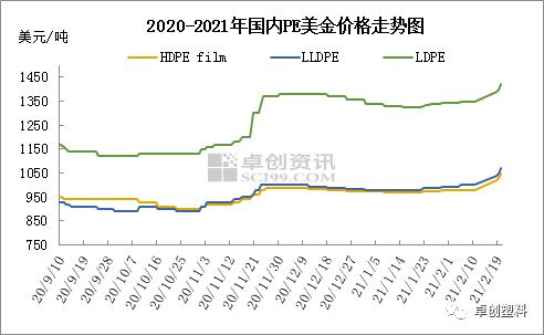 聚乙烯:市场迎来开门红 价格走势节节高