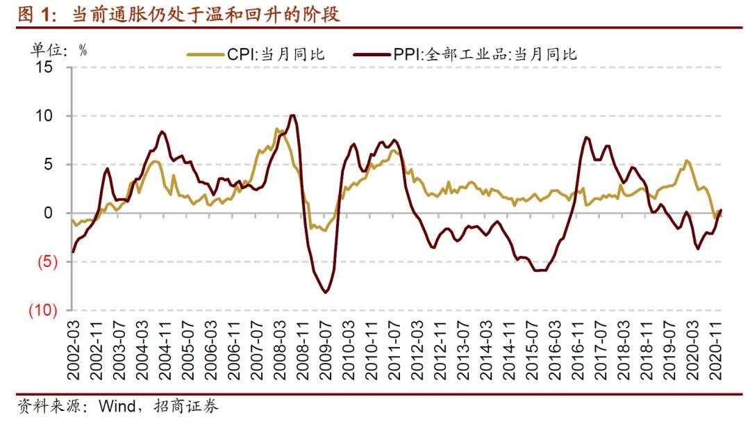 【招商策略】近期货币政策及流动性的边际变化——A股投资策略周报