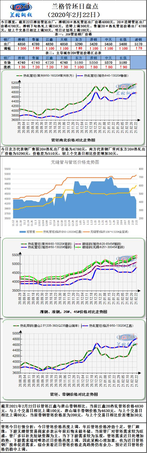 兰格管坯日盘点(2.22):管坯出厂价格涨劲十足  接单饱满