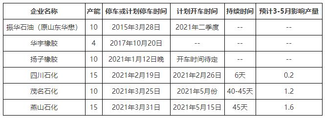 【卓创解读】:2021年3-5月份部分顺丁橡胶装置检修影响几何