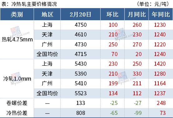 【Mysteel黑色金属例会0222】本周钢铁市场或继续上涨