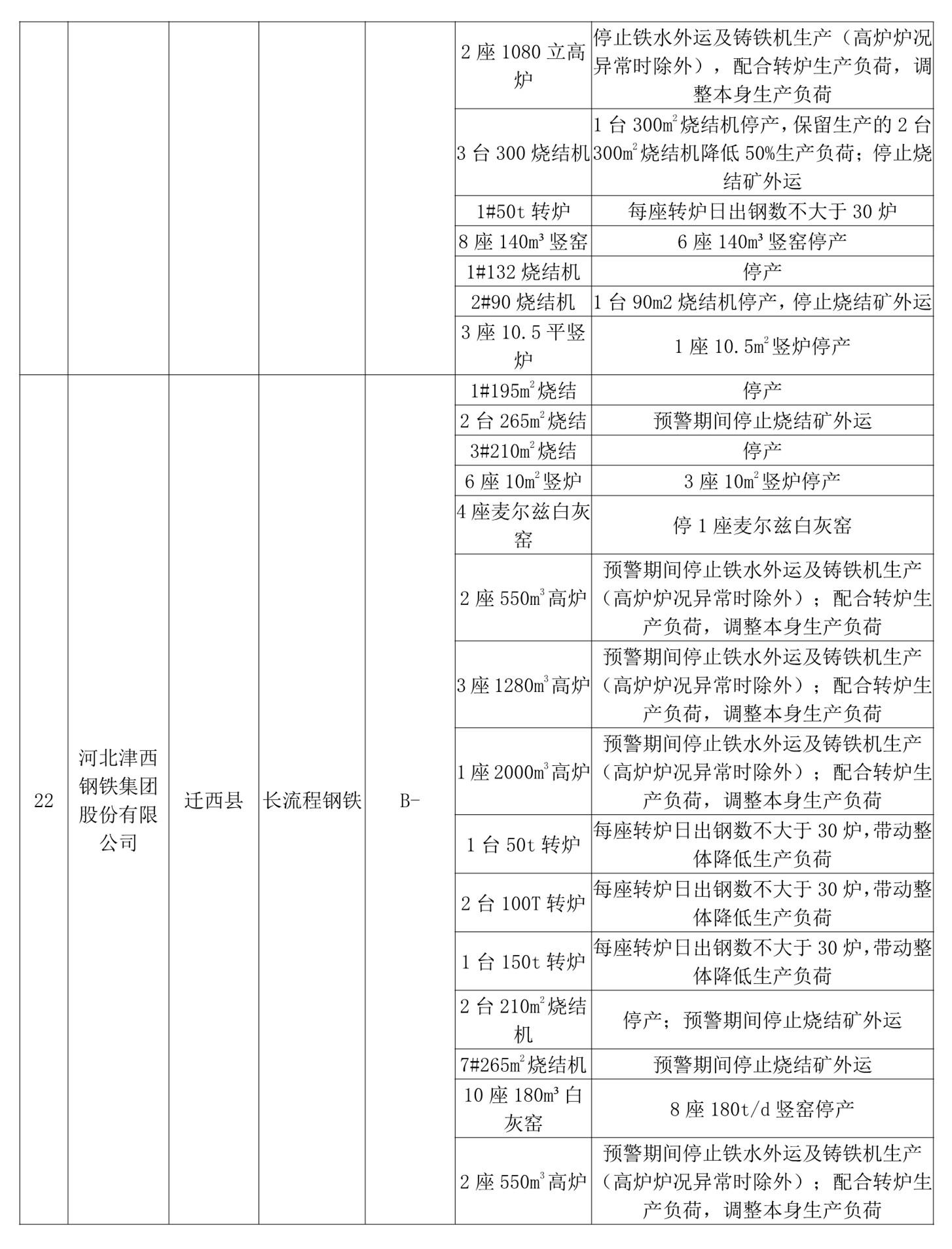唐山将启动重污染天气Ⅱ级应急响应