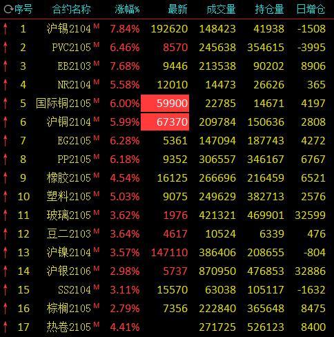 有色、化工集体飙涨:沪铜、国际铜主力合约涨停 沪锡涨近8%