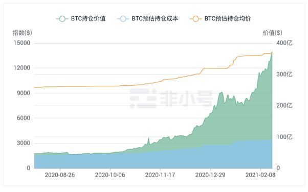 特斯拉从对比特币的投资中 获得约10亿美元的账面利润