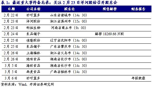 【开源食饮每日资讯0222】安琪酵母激励计划修订后拟授予744名激励对象894.3万股限制性股票