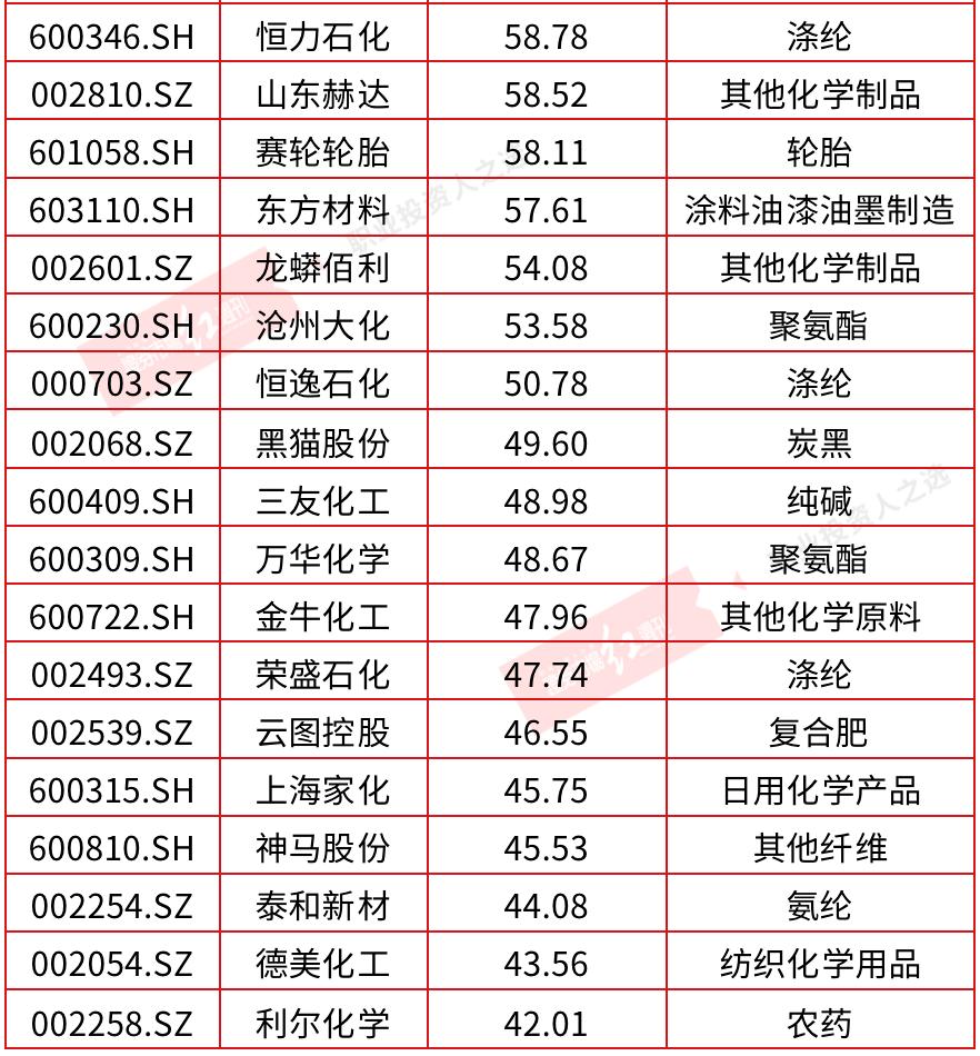 """冯柳、邓晓峰、重阳等多只有色、化工""""重仓股""""暴涨,有标的或已浮盈超50亿"""