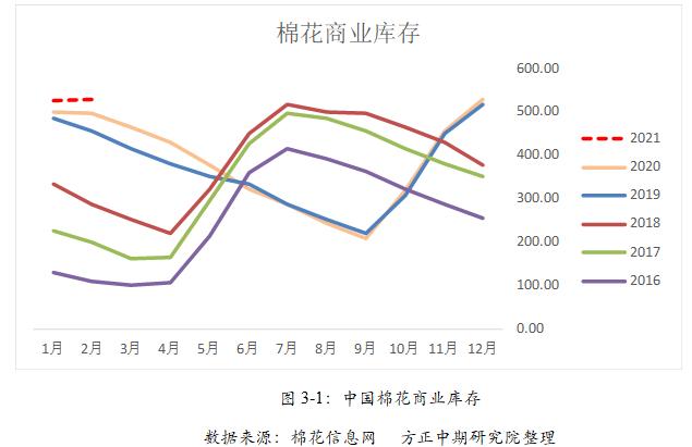 【棉花棉纱】下游厂库增至历史高位 警惕棉花短期回落