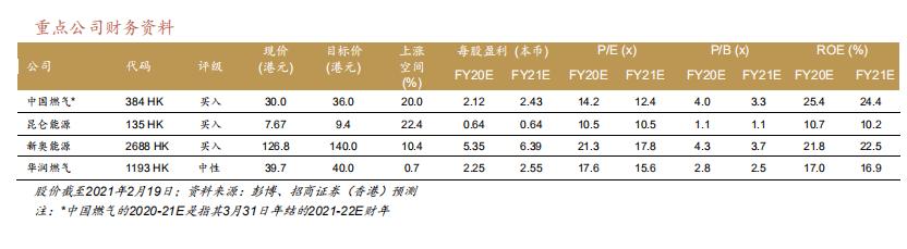 【券商聚焦】招商香港:料今年全国天然气消费量同比增速加快 上调昆仑能源及华润燃气目标价