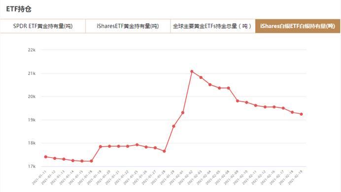 iShares白银ETF2月19日白银持有量与上一交易日减