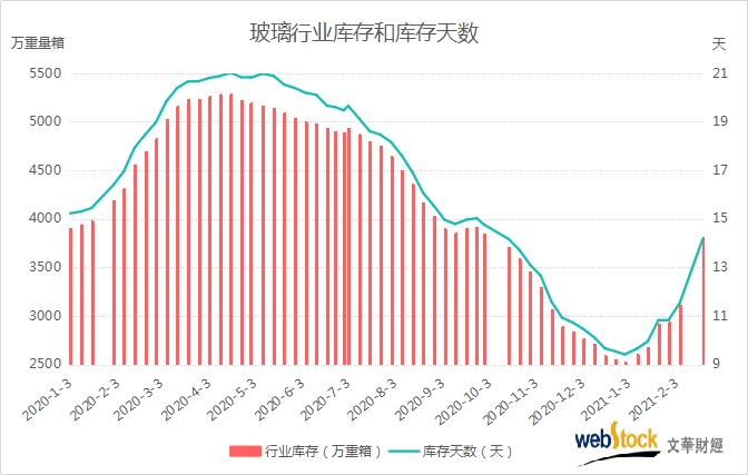 玻璃行业库存节后暴增 创近5个月新高