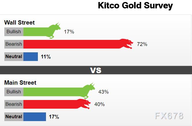 KITCO黄金市场调查:70%分析师观点一致,散户看涨情绪降至多年低点