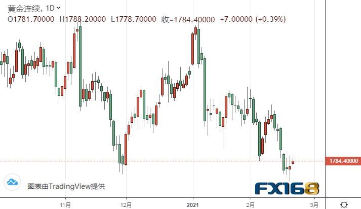 """黄金期货有望再上涨逾15美元、但随后大涨大跌都有可能 机构:黄金和白银最新技术前景分析"""""""