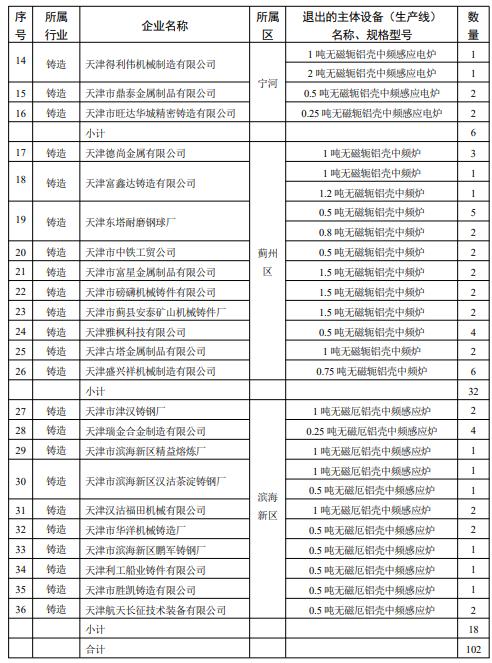 天津市2020年度淘汰落后设备情况