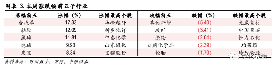 化工行业周报【20210220】