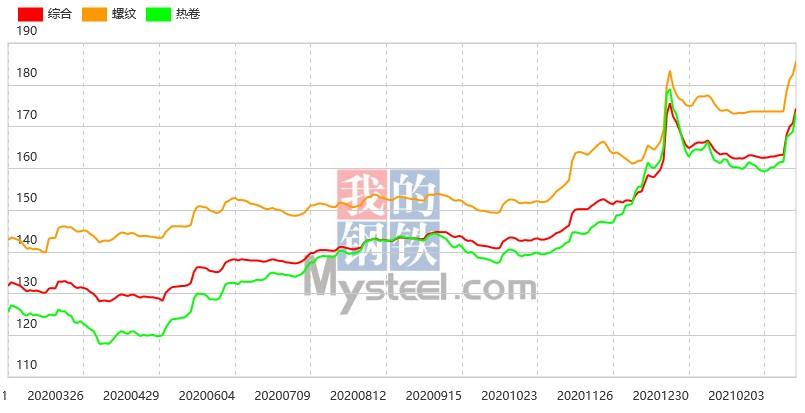 钢坯大涨70,22日钢材指数涨幅扩大
