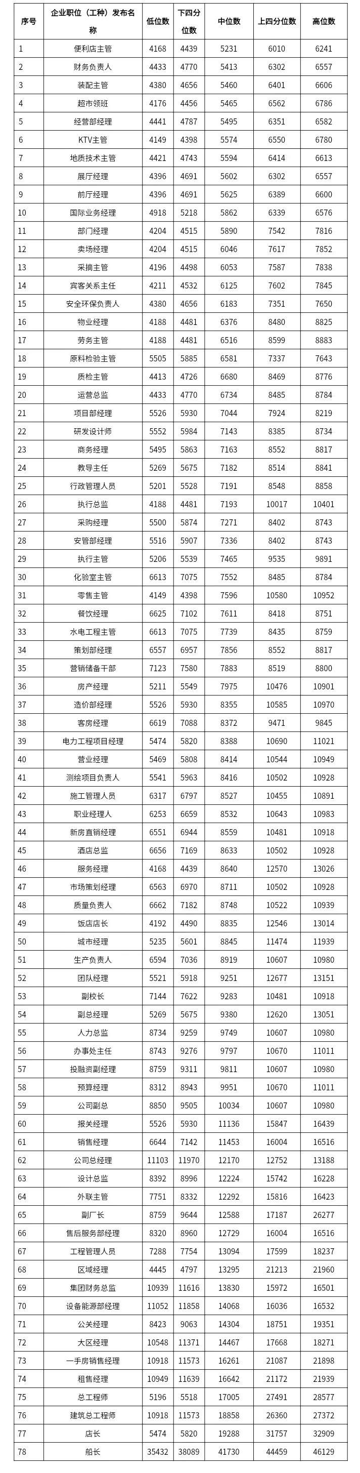 快递员7134元、奶茶店员3006元……2021年广西工资指导价出炉图片