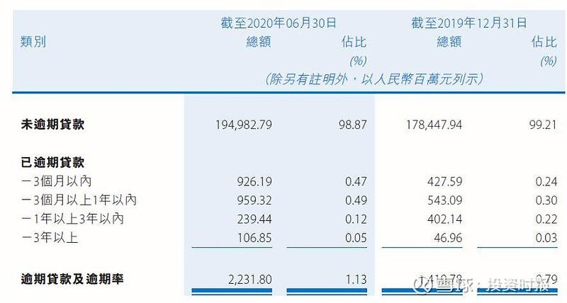 资产质量蒙阴影 贵州银行逾期贷款攀升2月份密集接罚单