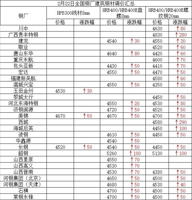 兰格建筑钢材日盘点(2.22):市场价大涨 成交转暖
