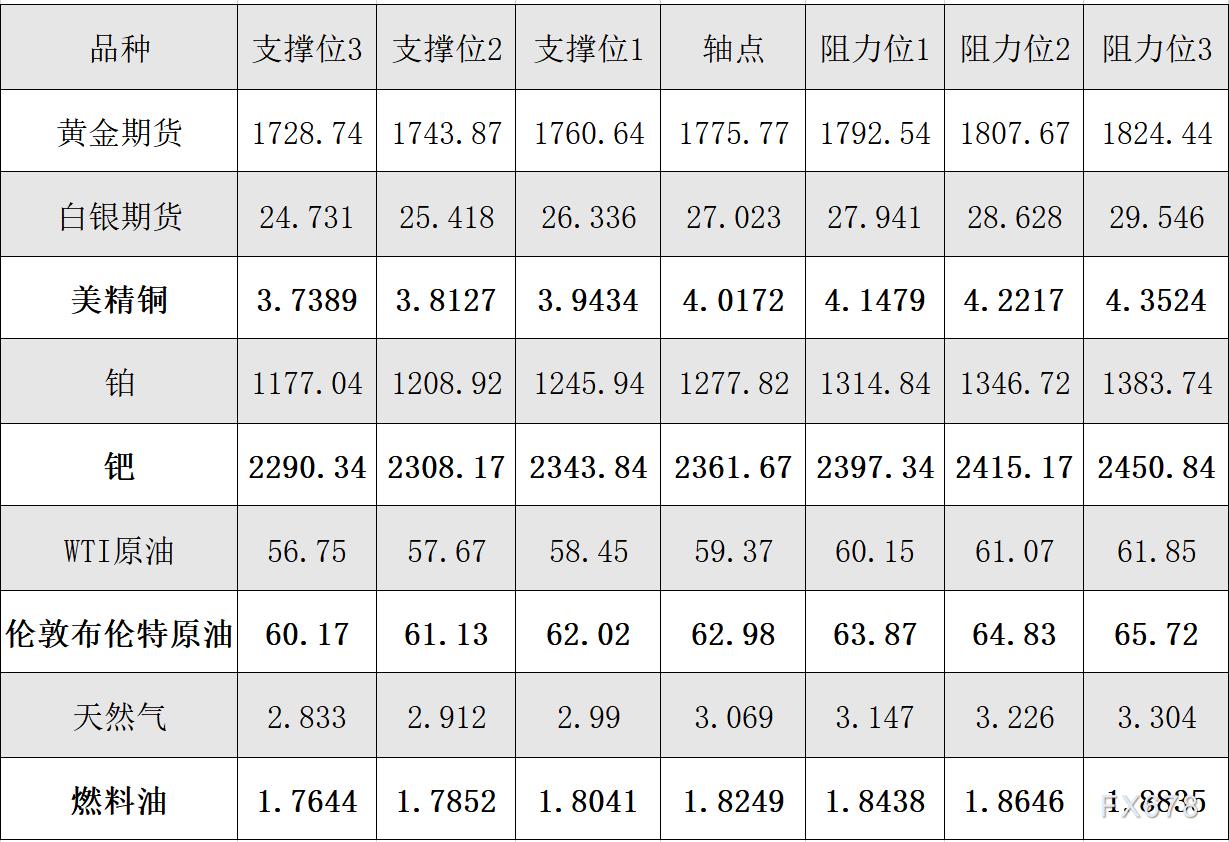 2月22日黄金、白银、原油等商品期货阻力支撑位