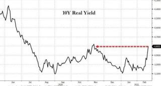 """全球市场风向骤变?所有资产都遭遇抛售、恐慌指标VIX大涨超10% 背后或只是一个""""导火索"""""""