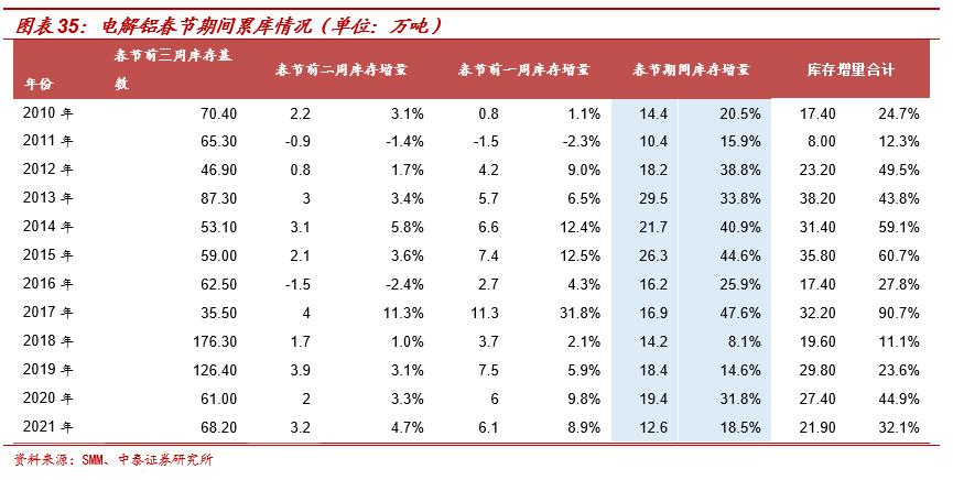 周跟踪 淡季不淡,春节累库低于预期