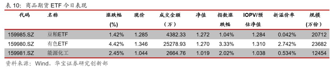 ETP日报:权益ETP走势分化,周期类ETP领涨
