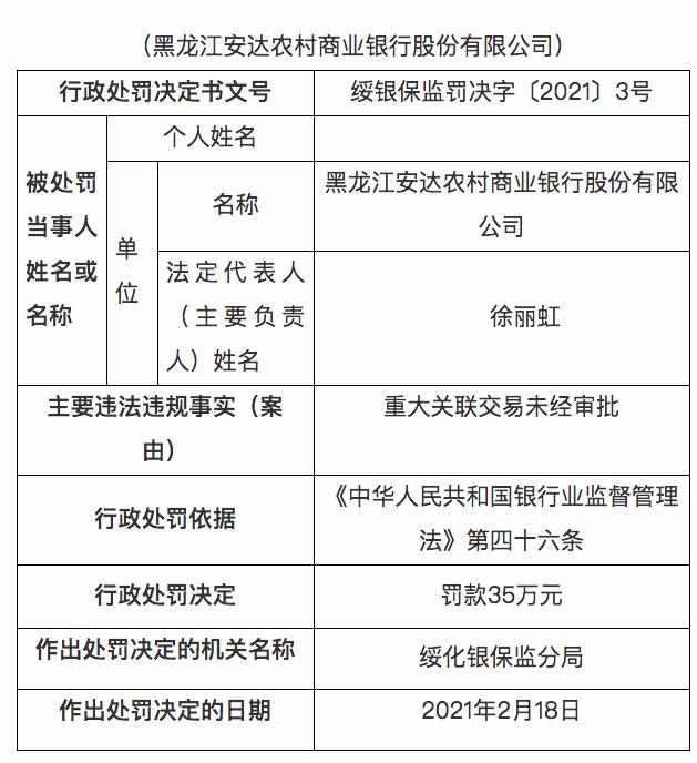 黑龙江安达农商行被罚35万元:重大关联交易未经审批