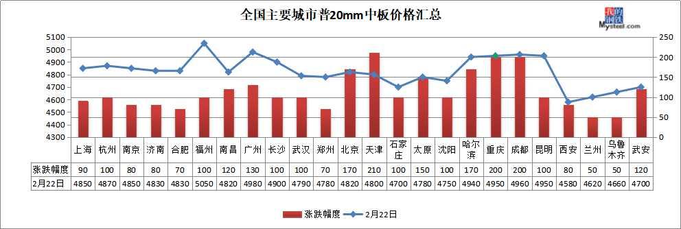 钢价普遍大涨,钢坯累涨70,短期或易涨难跌