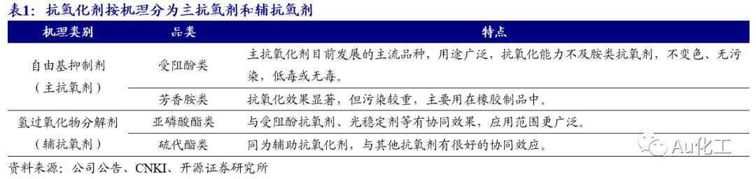 【开源化工】新材料周报:助剂系列原材料DTBP不可抗力,巴斯夫抗氧化剂停产