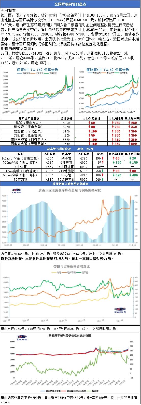"""兰格焊接钢管日盘点(2.22): 钢价继续""""狂欢"""" 焊镀管厂商入市待成交启动"""