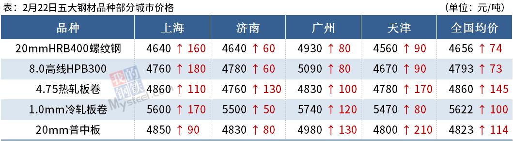 Mysteel晚餐:钢材期现联袂上涨,海外钢坯再度涌入中国