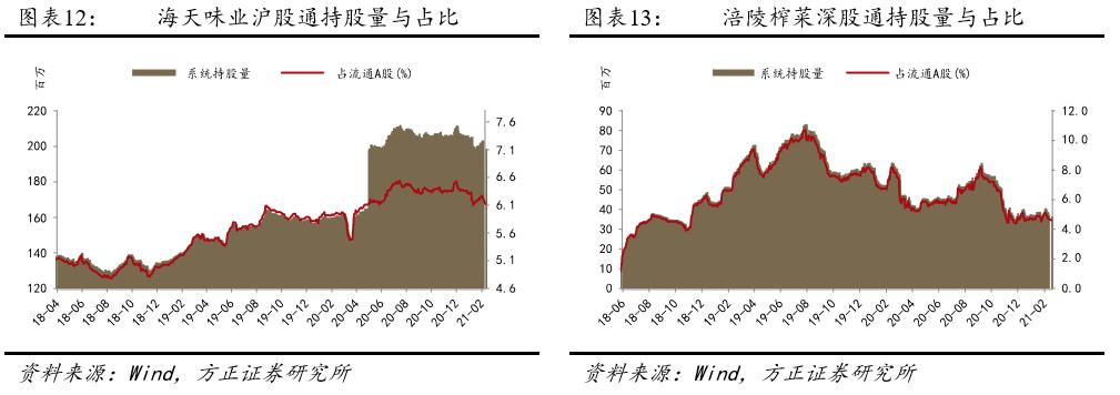 【方正食饮210222】春节旺销,市场风格切换致回调