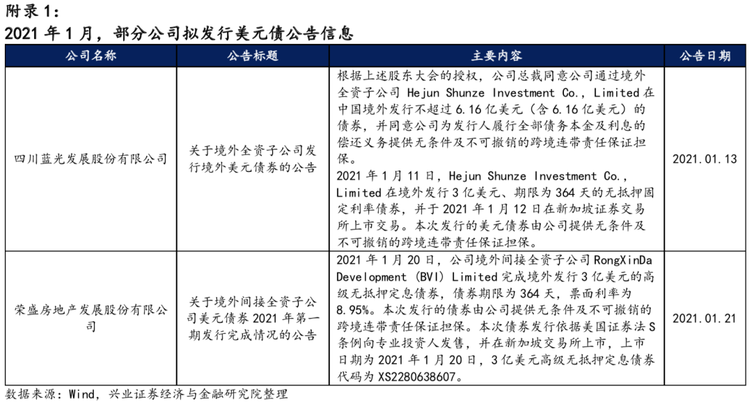 """【兴证固收.信用】美债""""逆风""""时刻下的市场调整 ——中资美元债跟踪笔记"""